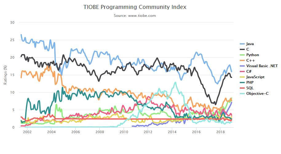 Índice Tiobe Popularidade das linguagens de programação