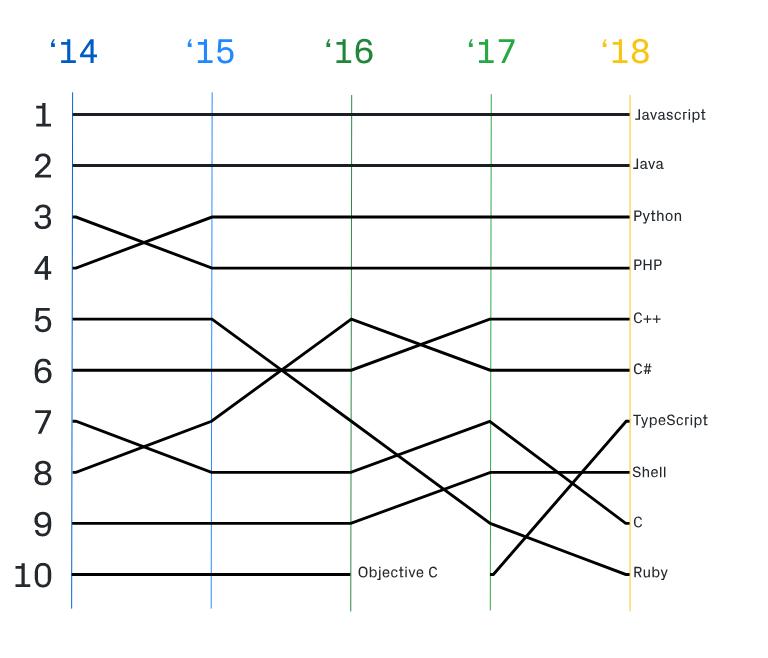 Github número de repositórios em linguagens de programação