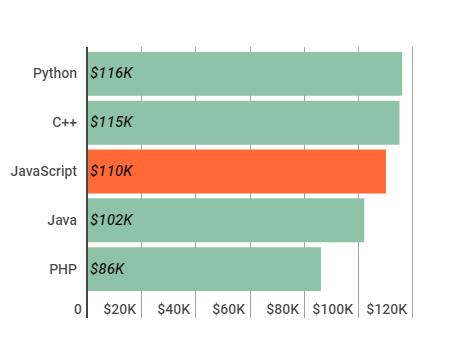 Indeed média salárial de programadores